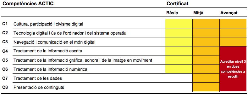 Certificació de les competències digitals (ACTIC). Competències ACTIC.