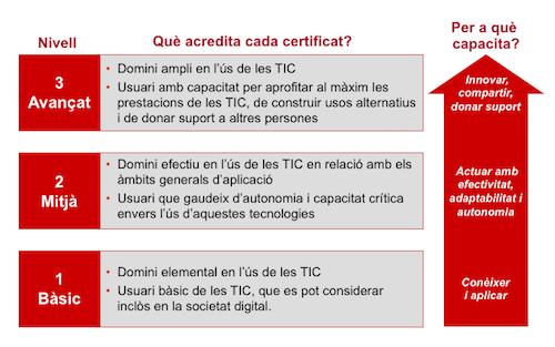Certificació de les competències digitals (ACTIC)